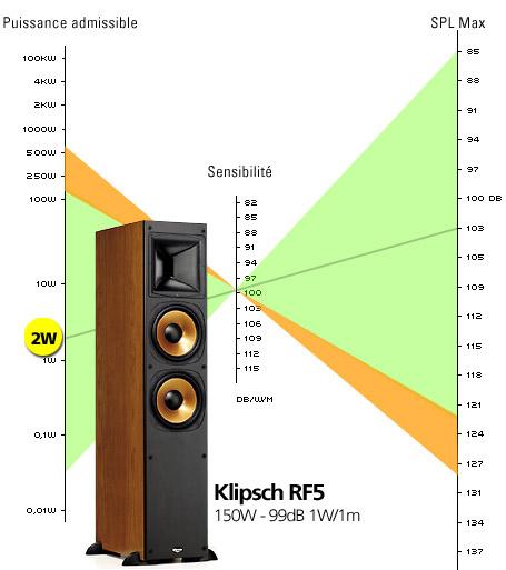 Lautsprecher Die Reference Rf 5 Series Von Klipsch